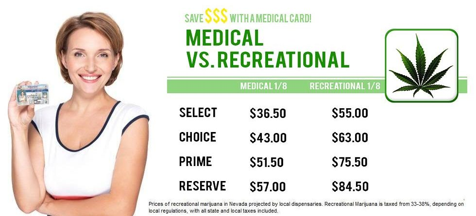 Benefits of MMJ Card